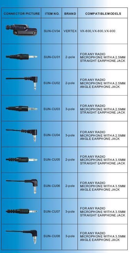 Telsiz Mikrofon Kulaklık Konnektörleri