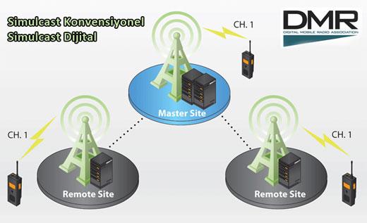 Simulcast Dijital